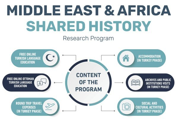 Middle East & Africa Shared History Research Program